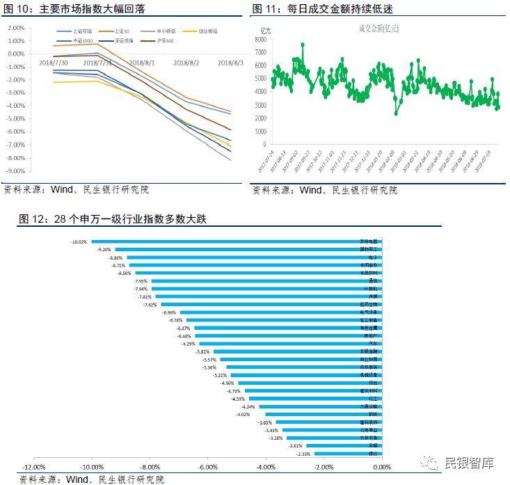 民银智库《每周金融观察》(2018.7.30