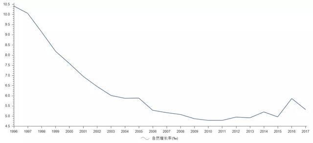 中国人口2017_那5亿有了家庭医生的中国人,麻烦出来走两步