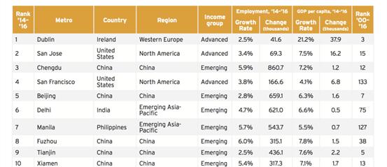 gdp增长率_成都以超高的就业增长率和不俗的人均GDP增长率成为中国排名第一的...