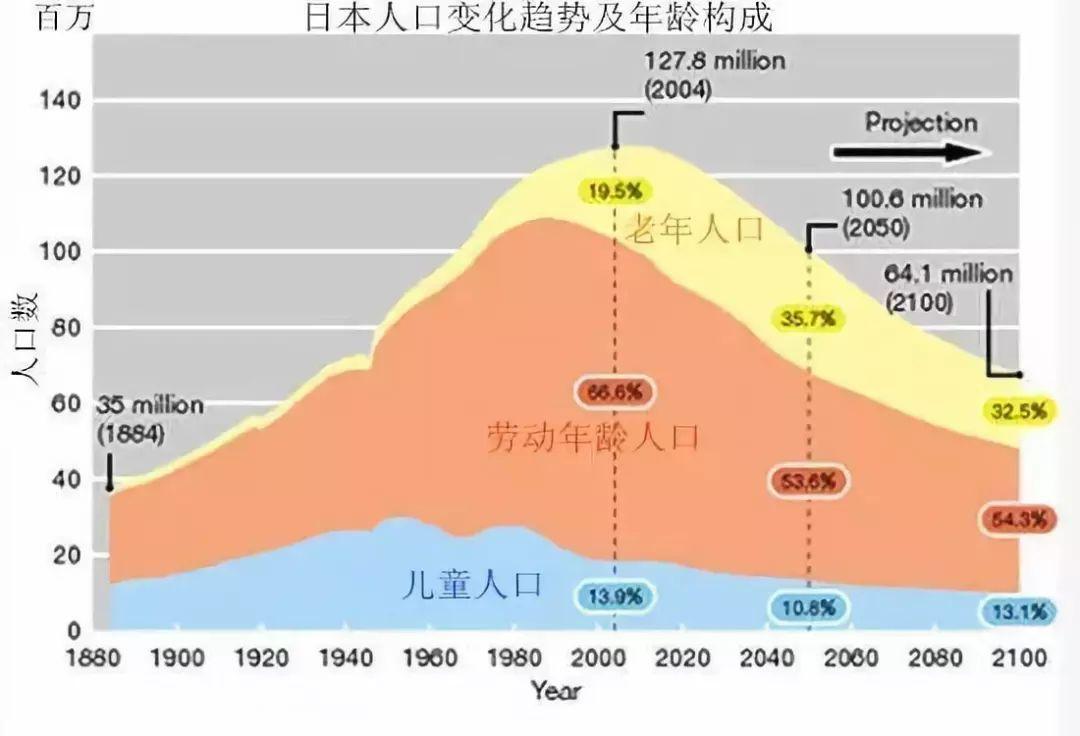 人口为什么老龄化_人口老龄化