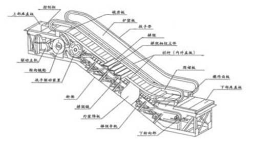 龙骨水车结构_旅游 正文  龙骨水车约始于东汉(公元25年-200年),三国时发明家马钧曾