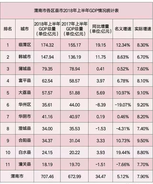 蒲城gdp_2017年全国31省市GDP数据公布,和2016年比有何变化