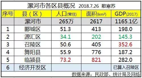 郾城县GDP_继郾城区之后,漯河市又添一员 猛将 ,京港高铁在此设站