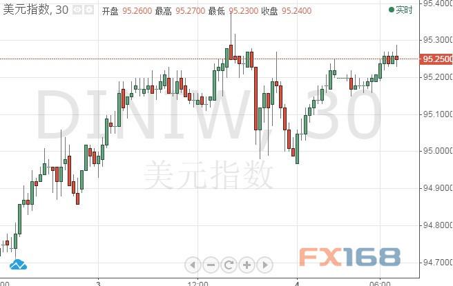 """外汇市场本周酝酿重大走势?一张图说明黄金""""麻烦""""远未结束"""