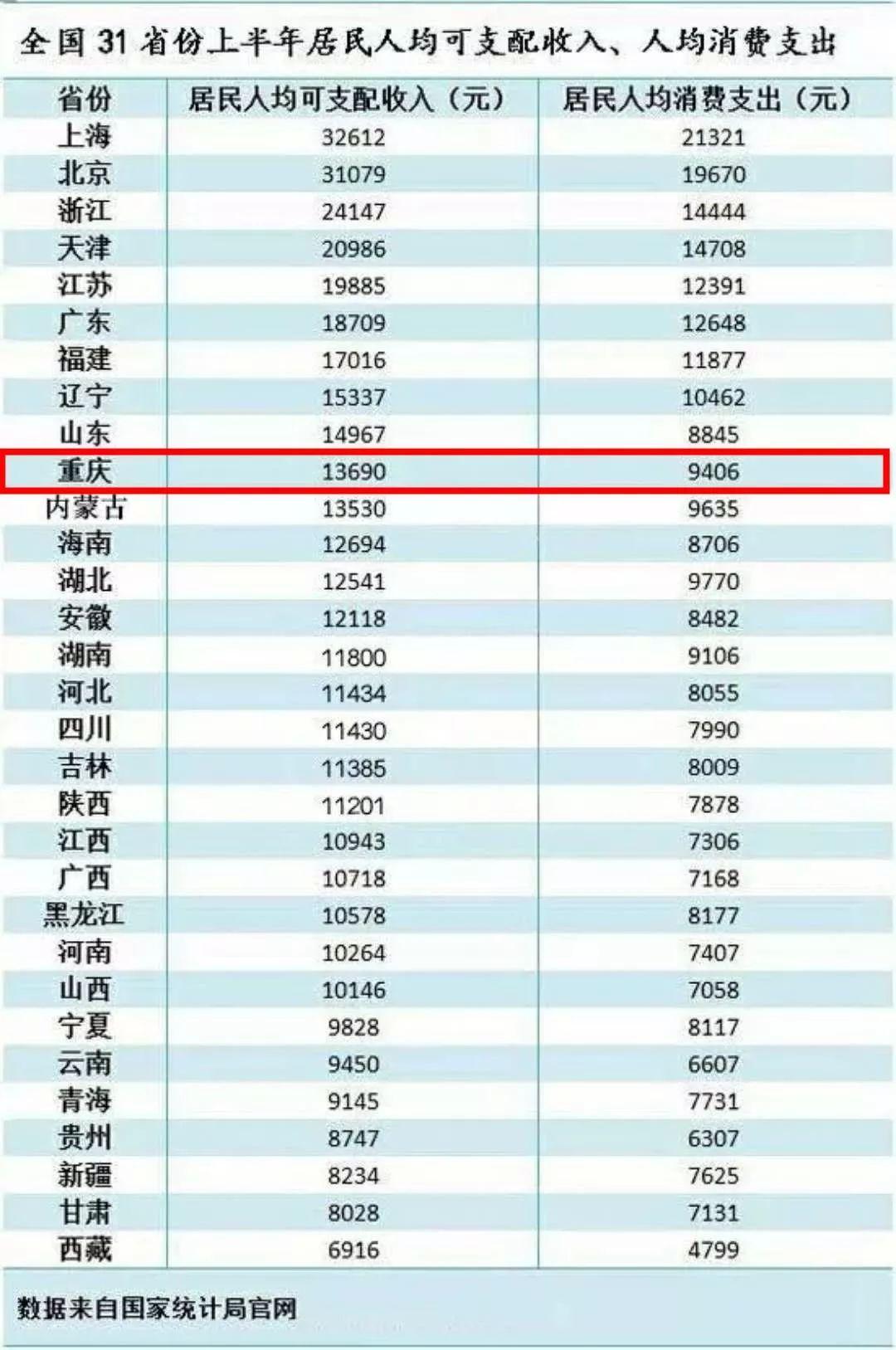 重庆人均可支配收入_人均可支配收入