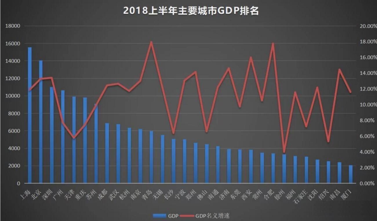 常州gdp排名_GDP跟人均的GDP大比拼,50强的城市,又哪些是被高估的,哪些是被低估的(3)