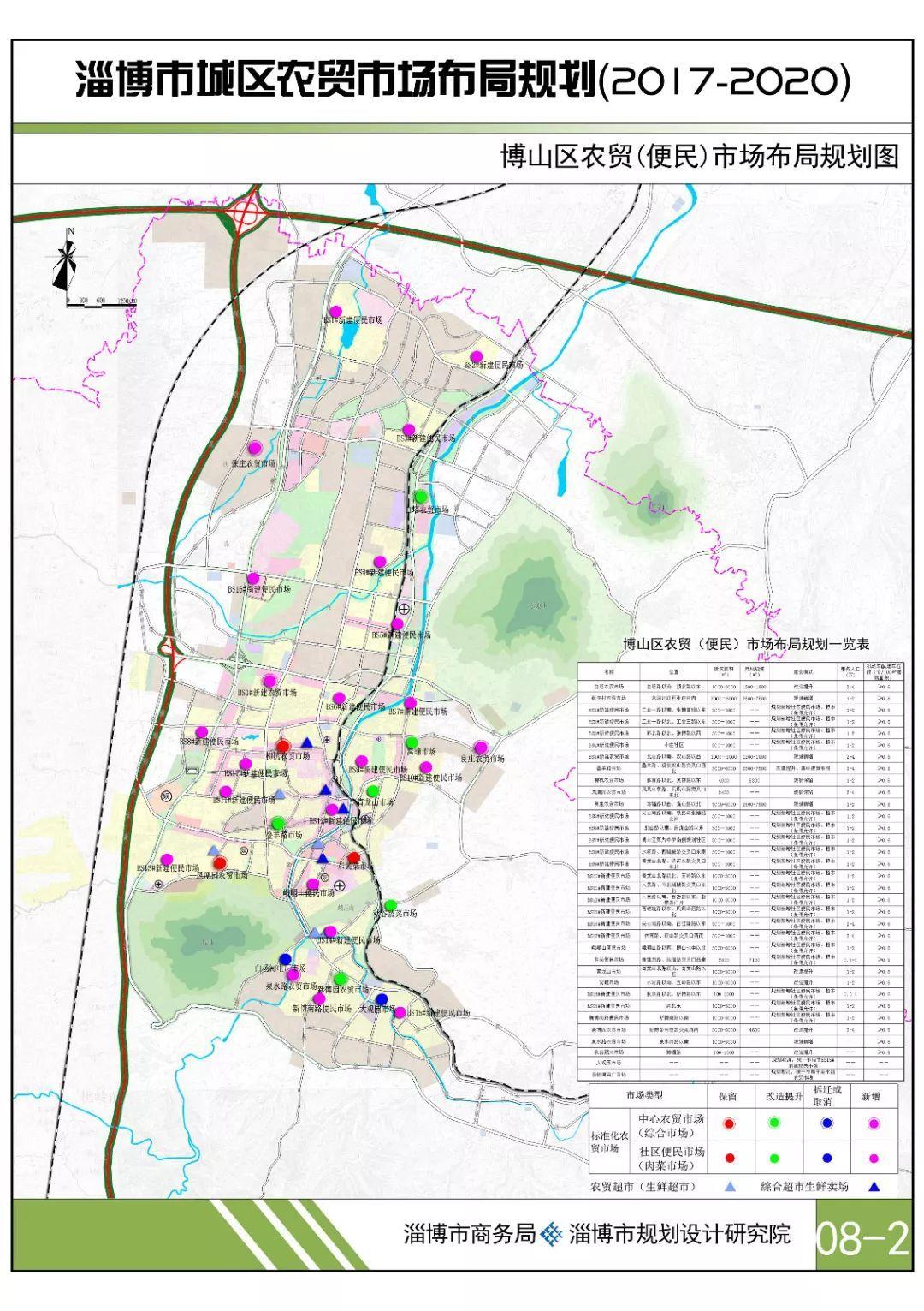 周村区规划图