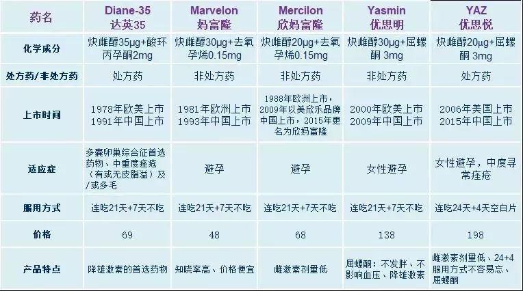 短效避孕药,哪个更好吃?
