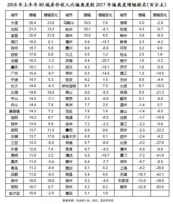武汉市房价收入比_80个典型城市房价收入比排名,厦门高达41%房价泡沫最大,南京第2