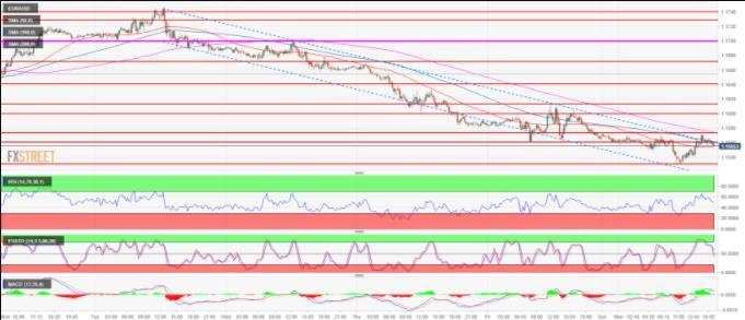 欧元/美元技术分析:欧元/美元回升至1.1550上方试图形成双底