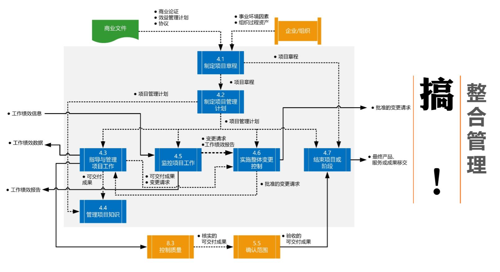 微会动:pmp项目管理五大管理过程组 10大知识领域 49图片