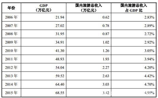 总收入 gdp比重_国企所占gdp比重