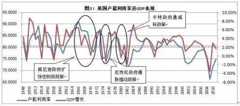 产能 gdp_中国gdp增长图