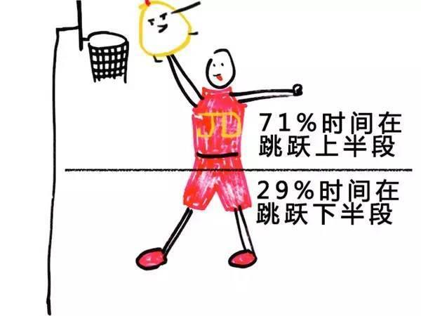 为什么说物理成绩好的人,篮球也打的更好?