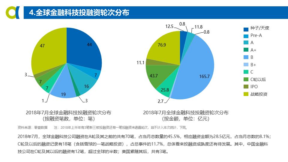 7月份全球金融科技发展指数GFI与投融资报告|零壹智库出品