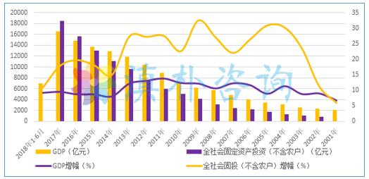 历年gdp数据_中国历年gdp数据表