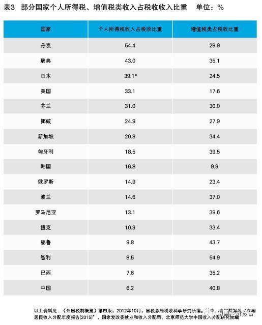 中国为何要加快个税改革下