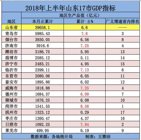 2018年各省gdp排名_中国城市GDP排名2018排行榜:2018上半年全国29省份GDP数据排名...