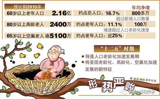 2050年老年人口_到2050年中国老年人口将近5亿人14部门联合启动人口老龄化国情