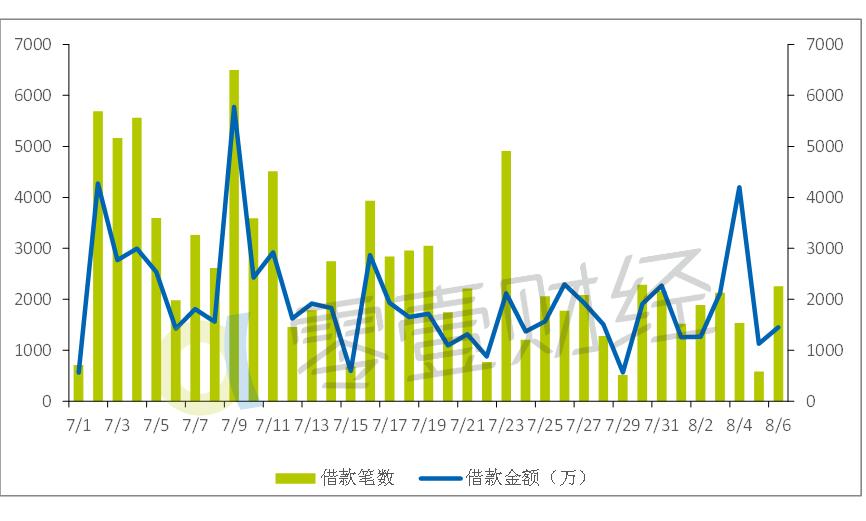凤凰智信上周成交额环比增长24.6%,7月以来整体呈下滑趋势