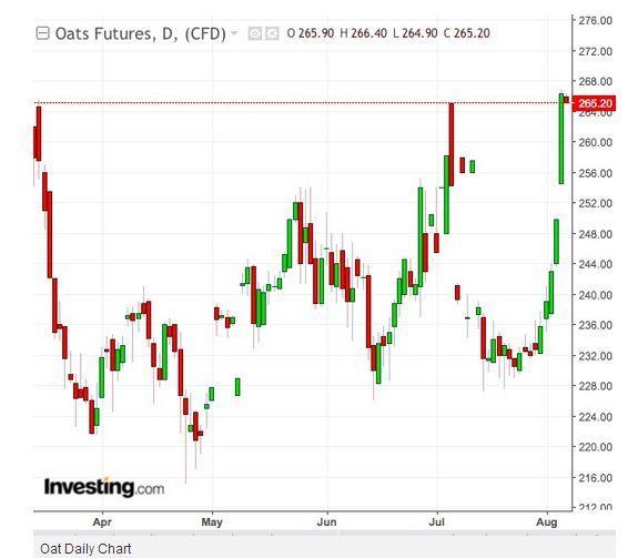 投机客推动燕麦期货大涨:是因为中美贸易战抑