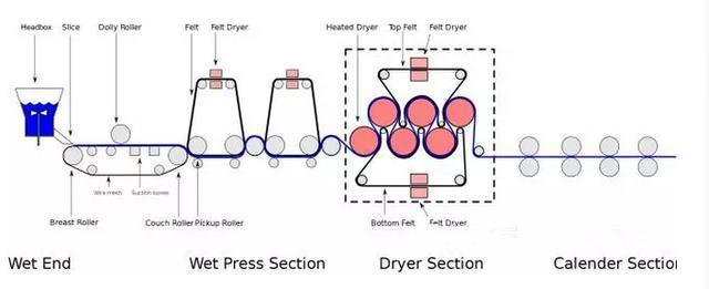 造纸机正常运行,不光有设备的因素,还有这几种因素