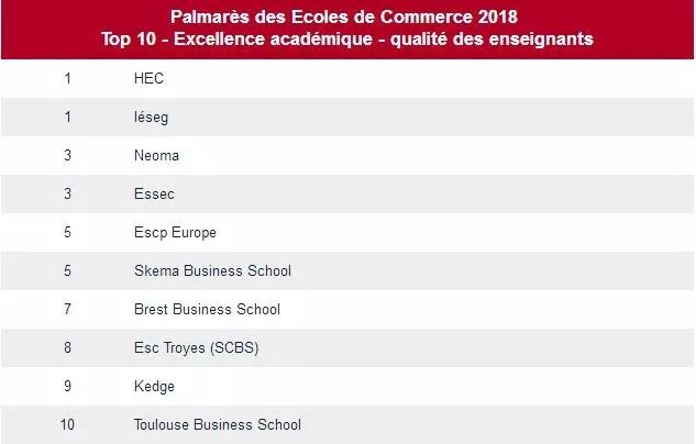 法国大学排名,法国商学院排名,法国商学院留学,法国留学申请,法国留学条件,欧洲留学介绍