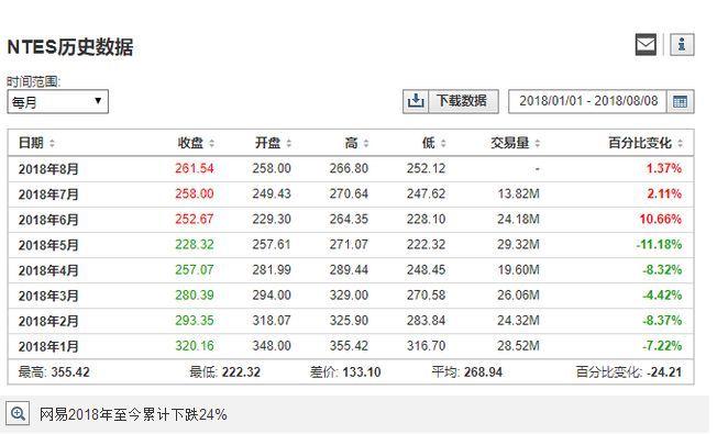 网易Q2财报发布在即:业绩股价双双下跌 后市翻盘仍有机会?