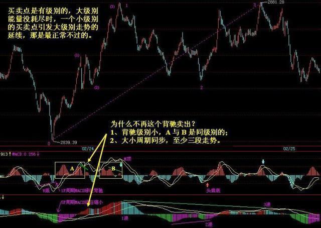 中國股市:波浪理論經典口訣,熟背后,知買賣!