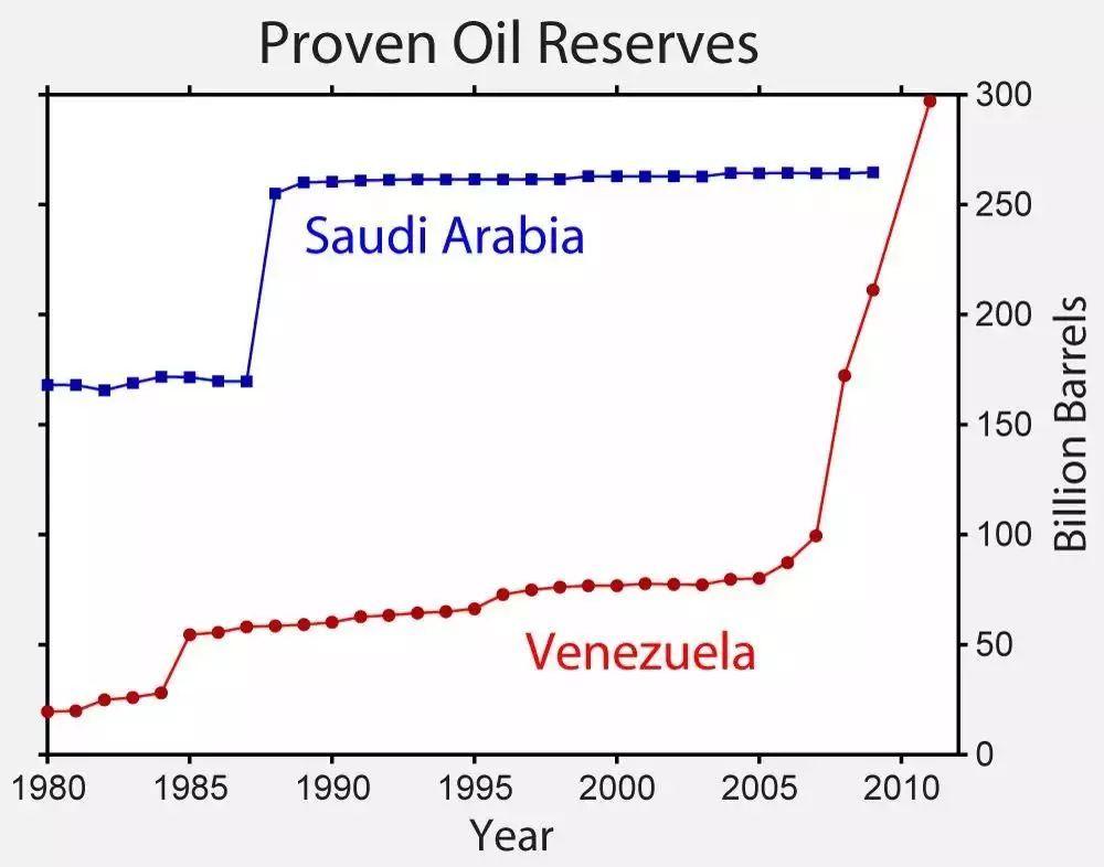 委尼瑞拉人口_人口普查