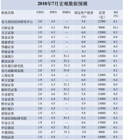 25家机构预测7月宏观数据:房地产还是老问题 政策没有全面宽松