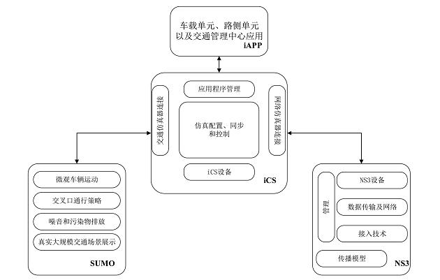 车联网仿真测试评价技术研究综述 | 厚势汽车