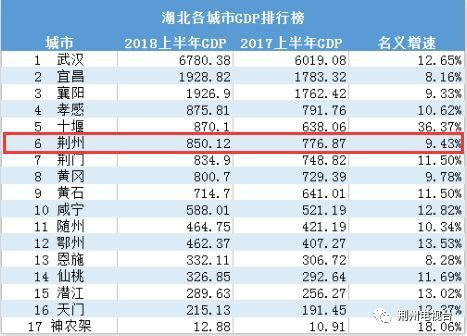 荆州和咸宁gdp_湖北各地GDP排名发布 荆州勇当多极发展排头兵