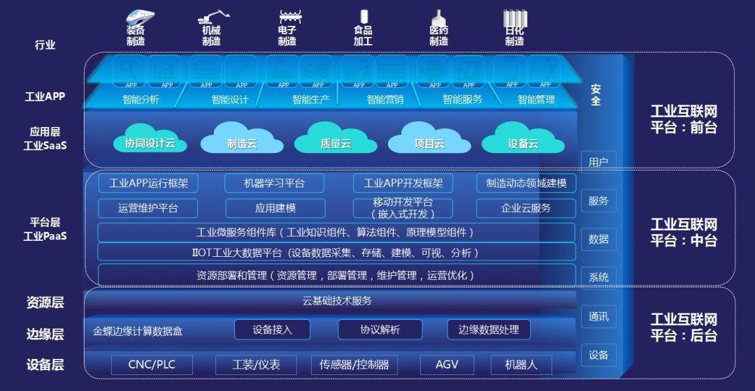 金蝶烁金工业互联网平台,连接企业的人,机,物,通过采集的在线数据