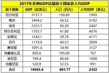 非洲国家人口排名_非洲人口最多的国家,尼日利亚 将超越中国 2
