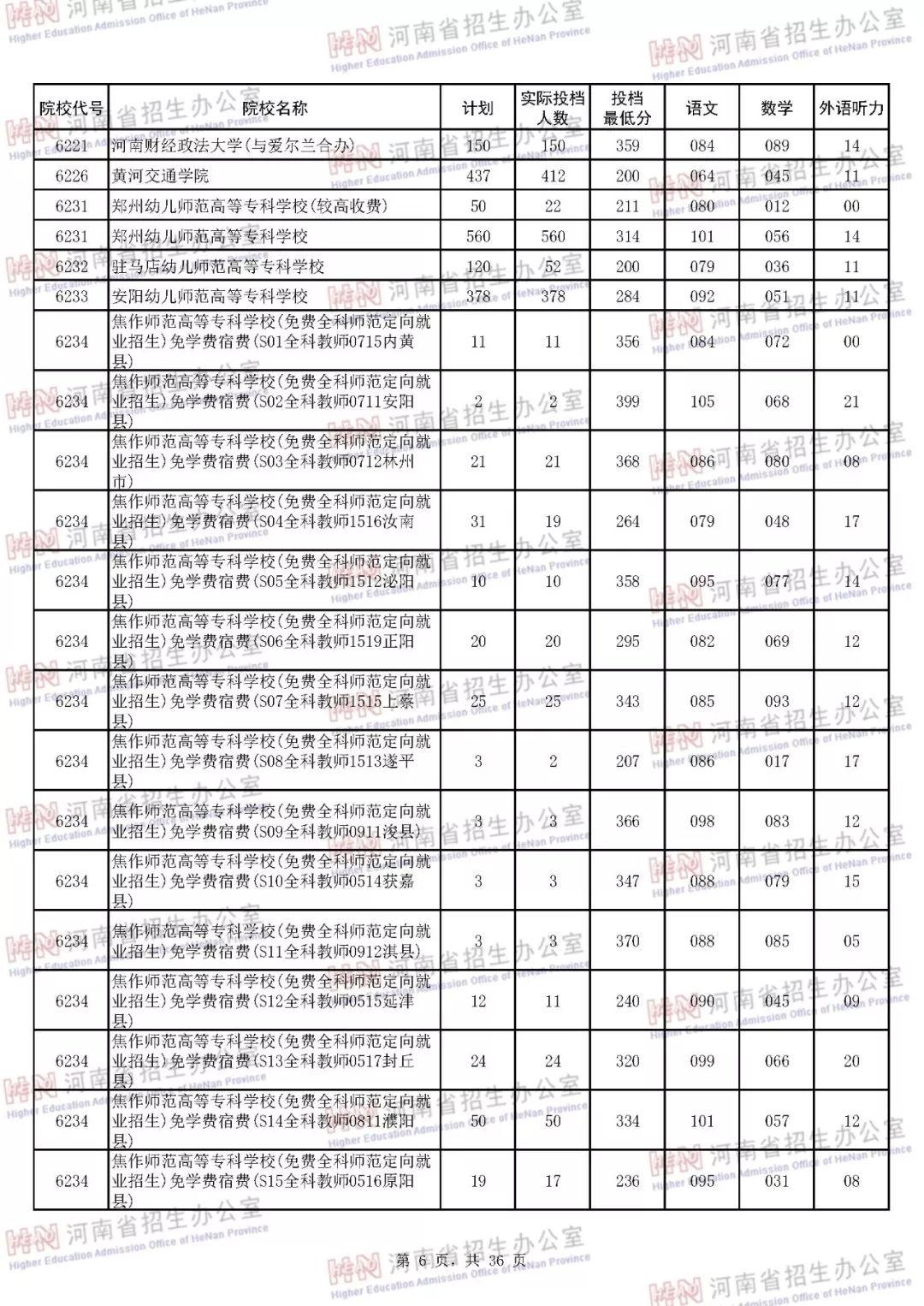 专科各院校在河南录取投档分数线汇总 2019高考志愿参考