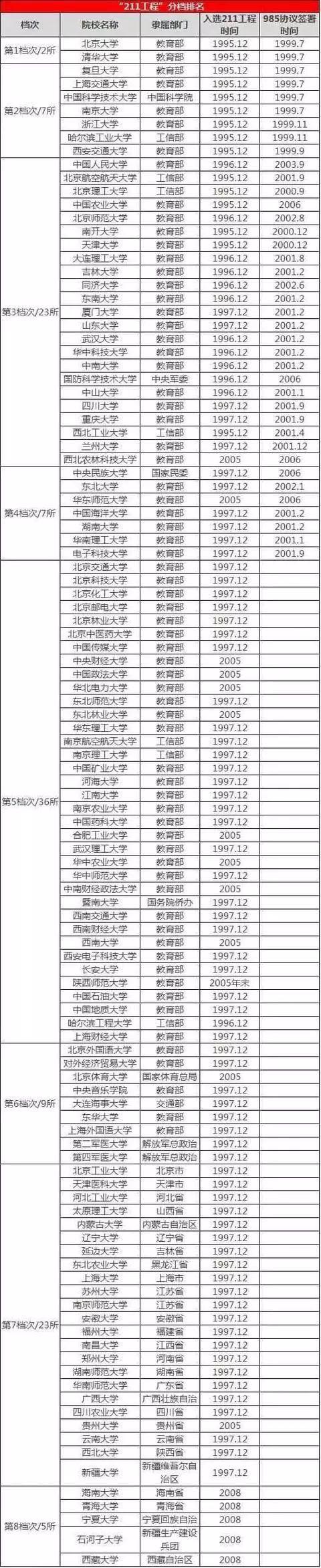 高考择校:211工程的大学也分档次,看看你想考的学校在哪个档次
