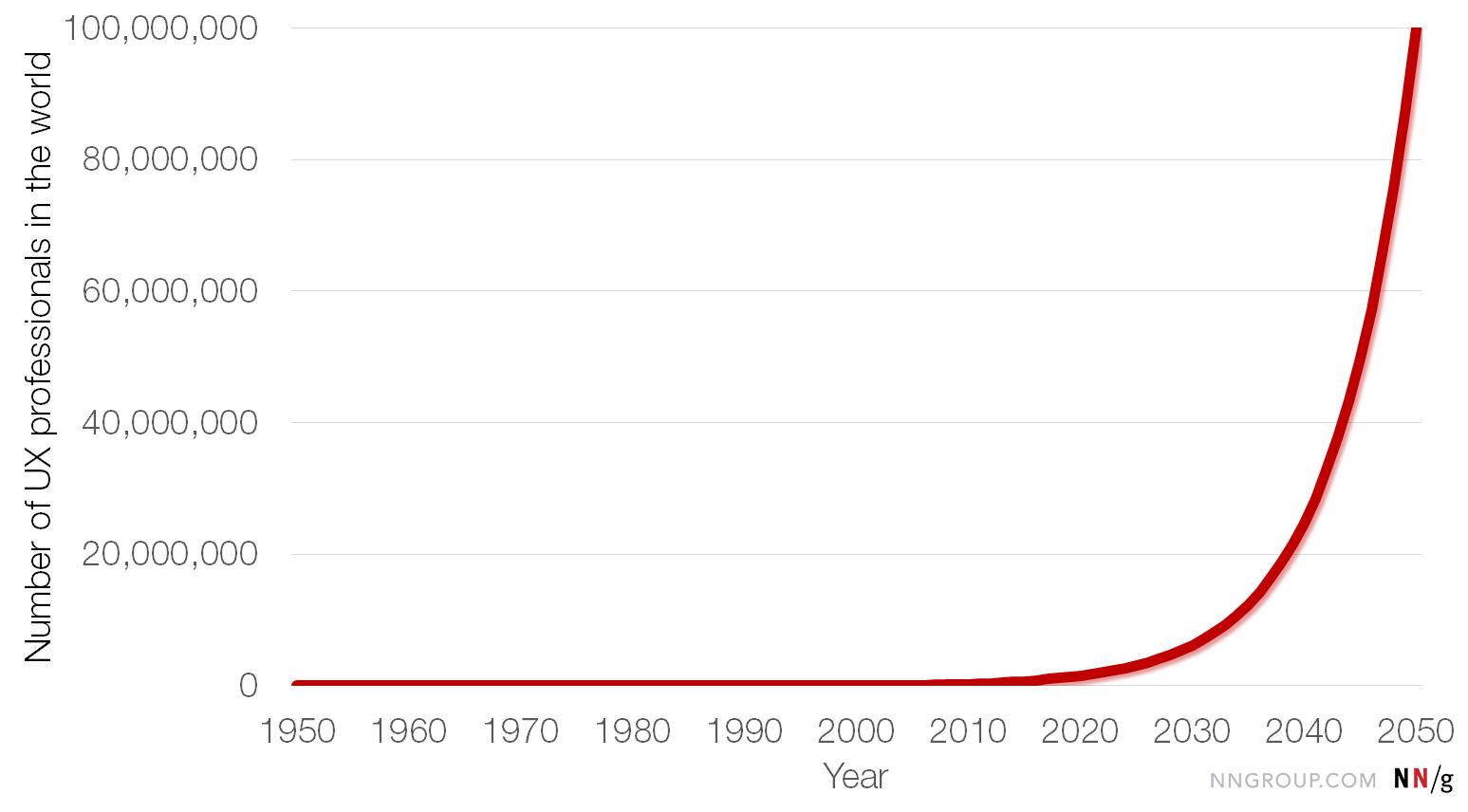 2050年全球人口_全球人口2050年将达98亿:老龄化加剧生态威胁增多