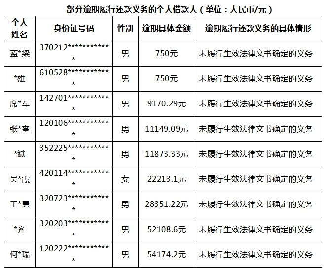 深圳公布首批P2P借款老赖名单!坐飞机动车都受限