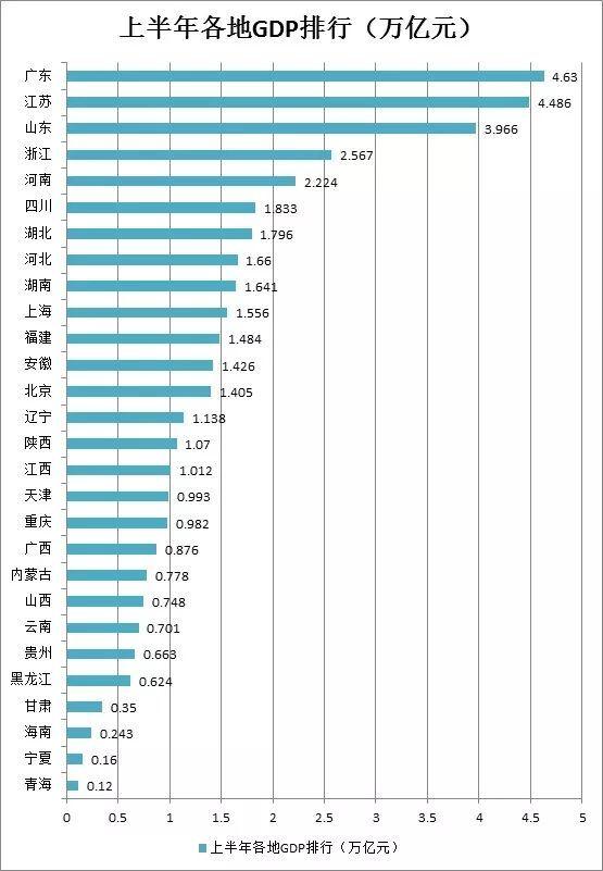 gdp 排名_2016各省份GDP排行 广东蝉联第一重庆增速傲视群雄 GDP 经济增速 新浪 ...