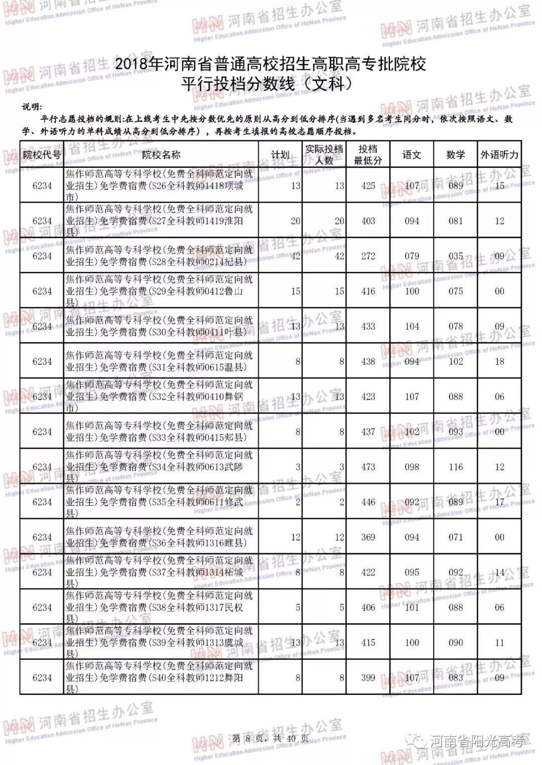 2018年河南省高职高专批院校平行投档分数线出炉,快来看看