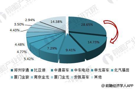"""宇通VS比亚迪VS中通 中国新能源客车界的""""书剑恩仇录""""(第1页) -"""