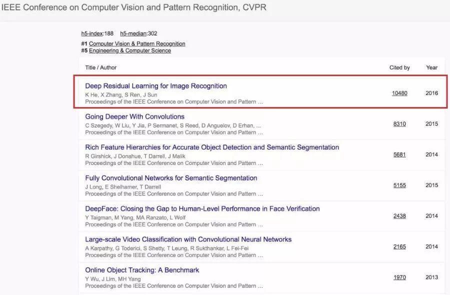 《Google Scholar》2018年最新的学术期刊影响力排名