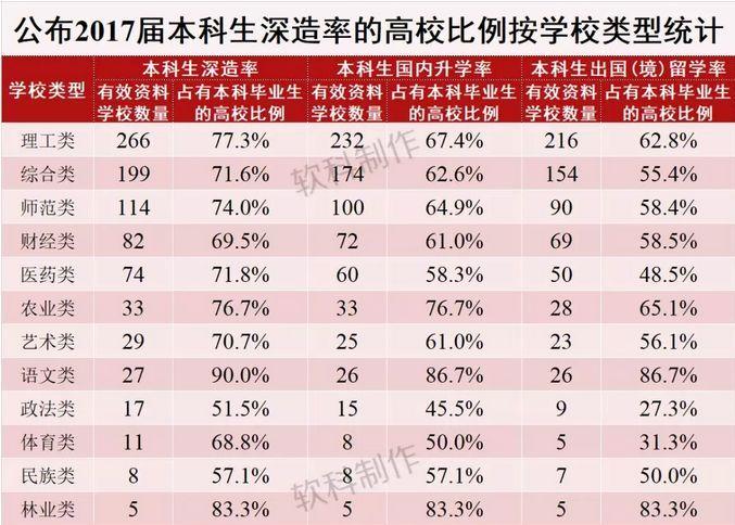!!2017届中国本科毕业生出国(境)深造率,哪个学校最高?
