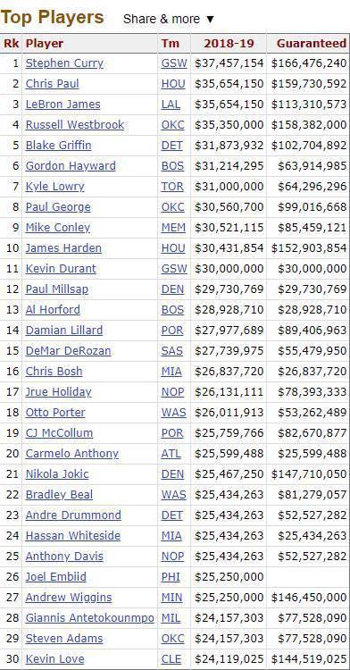 NBA下季薪资排行:哈登仅第10,保罗詹皇第2,一人已退役仍