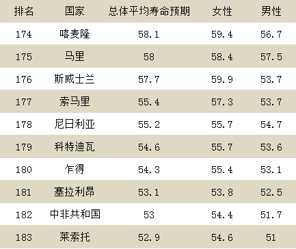 人均寿命排名_中国人均寿命变化图