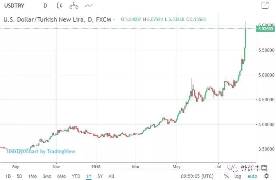 土耳其惊心!里拉崩盘全球不安,欧洲、美国银行股齐跌!美国刚又出手制裁