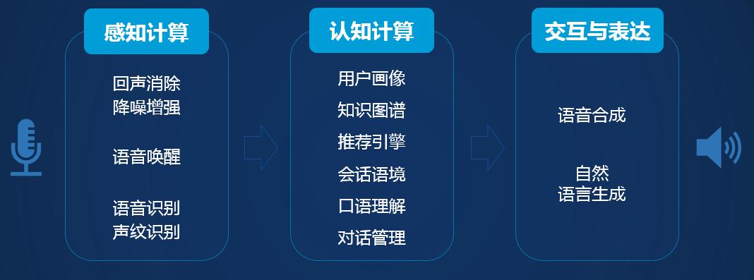 """发布首款面向物联网的AI芯片,云知声""""云端芯""""产品体系图谱形成"""