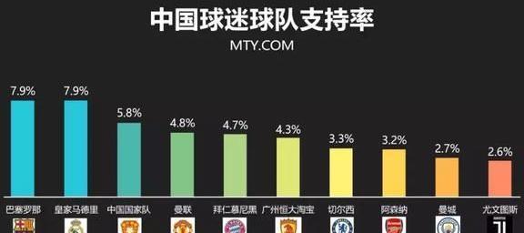 一份中国球迷洞察报告
