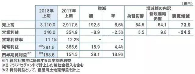 立邦2018半年报出炉,亚洲贡献50%以上的销售额!